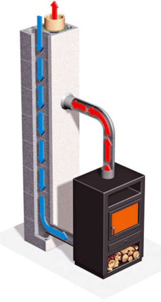 Schiedel UNI для теплогенераторов на твердом топливе по схеме воздух-газ