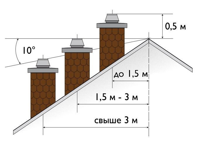 Schiedel UNI керамические дымоходы правила установки