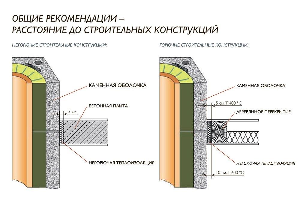 Расстояние до строительных конструкций