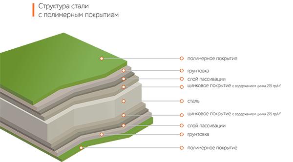 Металлический водосток Aquasystem